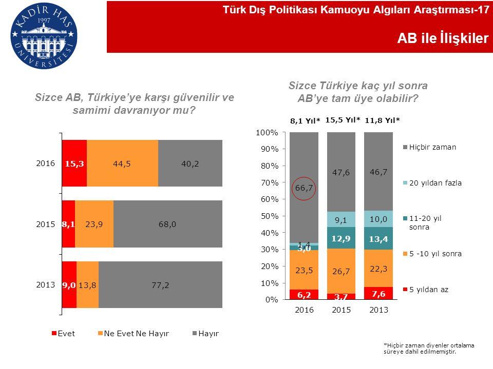 AB ile İlişkiler Sizce Türkiye kaç yıl sonra AB'ye tam üye olabilir.