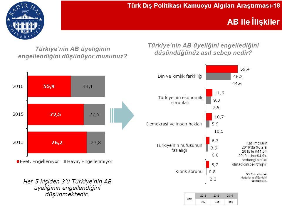 AB ile İlişkiler Türkiye'nin AB üyeliğinin engellendiğini düşünüyor musunuz.