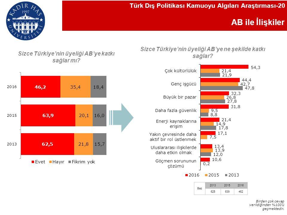 AB ile İlişkiler Sizce Türkiye'nin üyeliği AB'ye katkı sağlar mı.