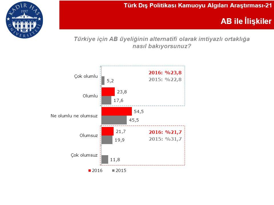 AB ile İlişkiler Türkiye için AB üyeliğinin alternatifi olarak imtiyazlı ortaklığa nasıl bakıyorsunuz.