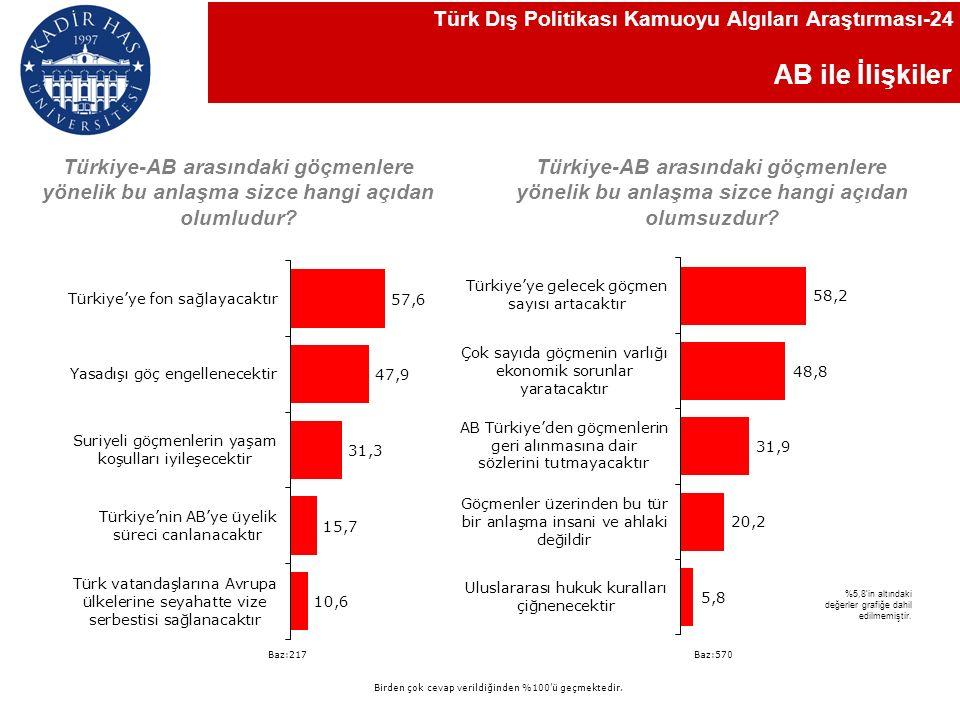 AB ile İlişkiler Türk Dış Politikası Kamuoyu Algıları Araştırması-24 Türkiye-AB arasındaki göçmenlere yönelik bu anlaşma sizce hangi açıdan olumludur.