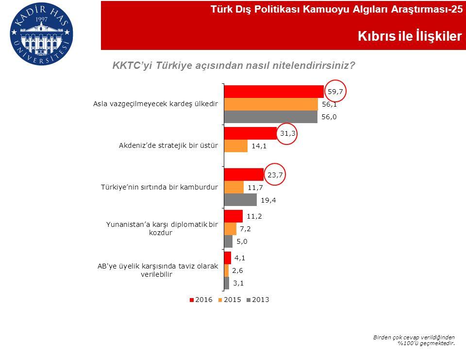 Kıbrıs ile İlişkiler KKTC'yi Türkiye açısından nasıl nitelendirirsiniz.