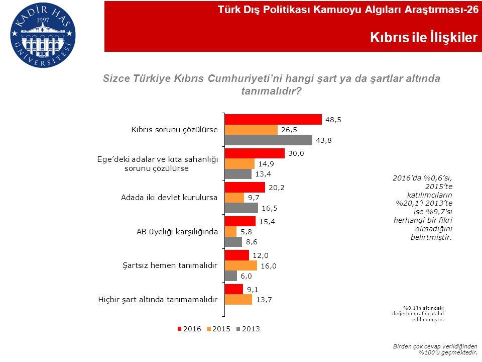 Kıbrıs ile İlişkiler Sizce Türkiye Kıbrıs Cumhuriyeti'ni hangi şart ya da şartlar altında tanımalıdır.