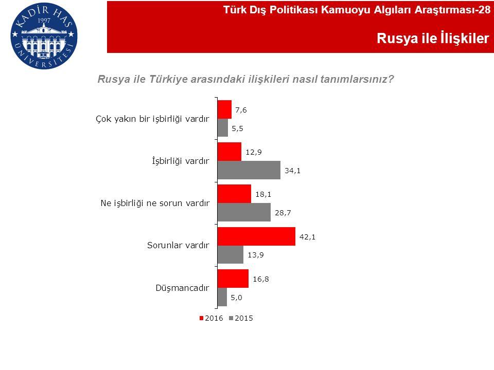 Rusya ile İlişkiler Türk Dış Politikası Kamuoyu Algıları Araştırması-28 Rusya ile Türkiye arasındaki ilişkileri nasıl tanımlarsınız