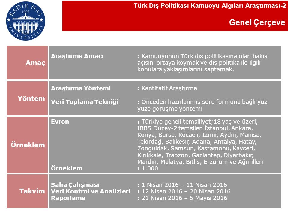 Genel Çerçeve Türk Dış Politikası Kamuoyu Algıları Araştırması-2 Araştırma Amacı: Kamuoyunun Türk dış politikasına olan bakış açısını ortaya koymak ve dış politika ile ilgili konulara yaklaşımlarını saptamak.