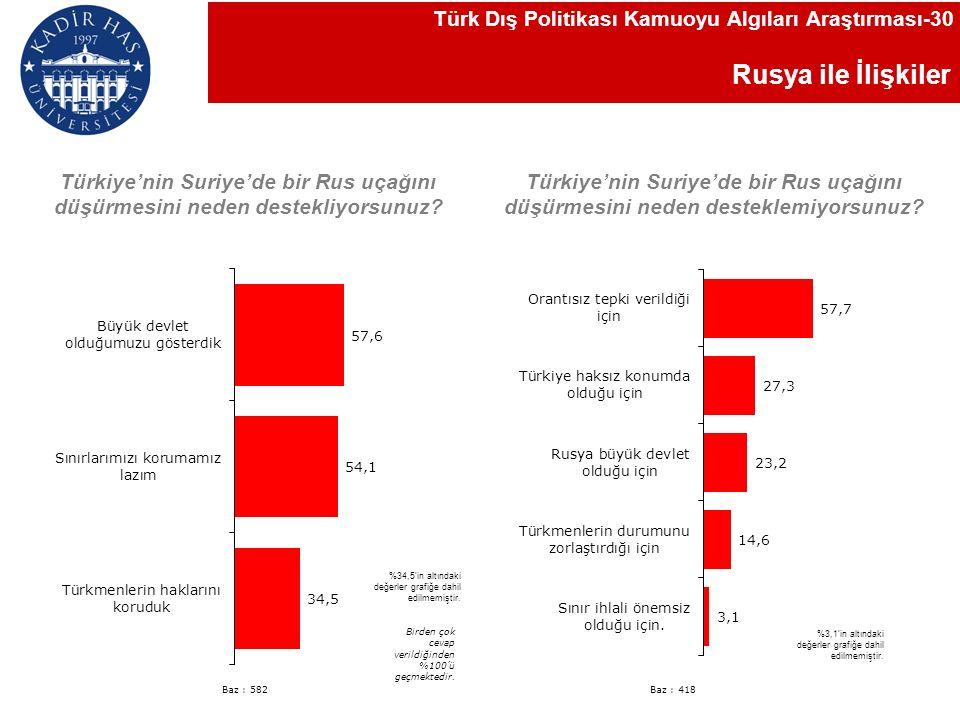 Rusya ile İlişkiler Türk Dış Politikası Kamuoyu Algıları Araştırması-30 Birden çok cevap verildiğinden %100'ü geçmektedir.