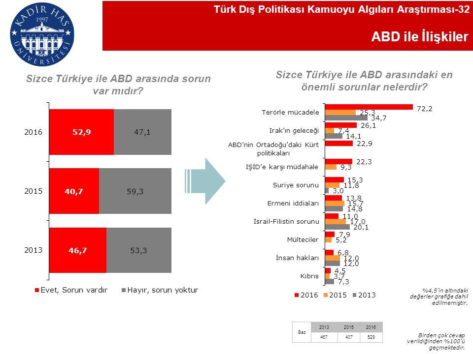 ABD ile İlişkiler Sizce Türkiye ile ABD arasında sorun var mıdır.