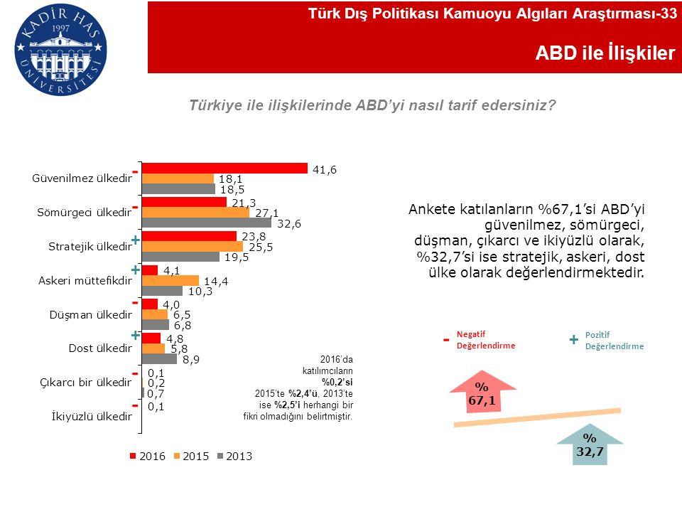 ABD ile İlişkiler Türkiye ile ilişkilerinde ABD'yi nasıl tarif edersiniz.