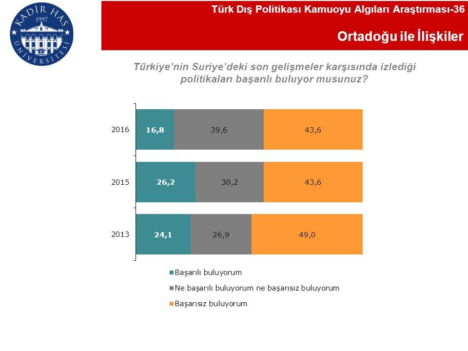 Ortadoğu ile İlişkiler Türk Dış Politikası Kamuoyu Algıları Araştırması-36 Türkiye'nin Suriye'deki son gelişmeler karşısında izlediği politikaları başarılı buluyor musunuz