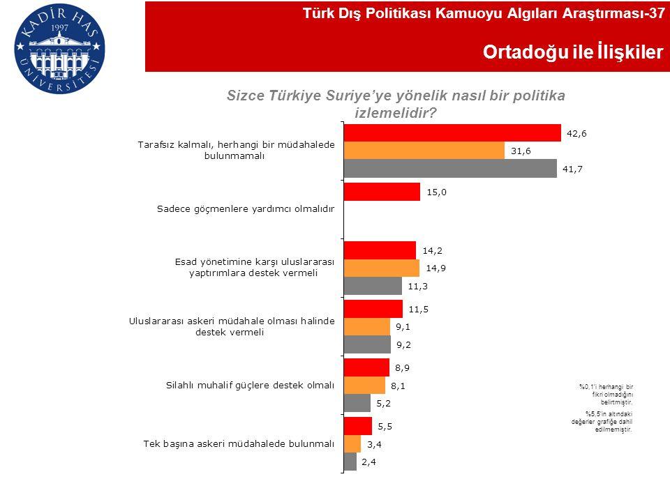Ortadoğu ile İlişkiler Türk Dış Politikası Kamuoyu Algıları Araştırması-37 Sizce Türkiye Suriye'ye yönelik nasıl bir politika izlemelidir.