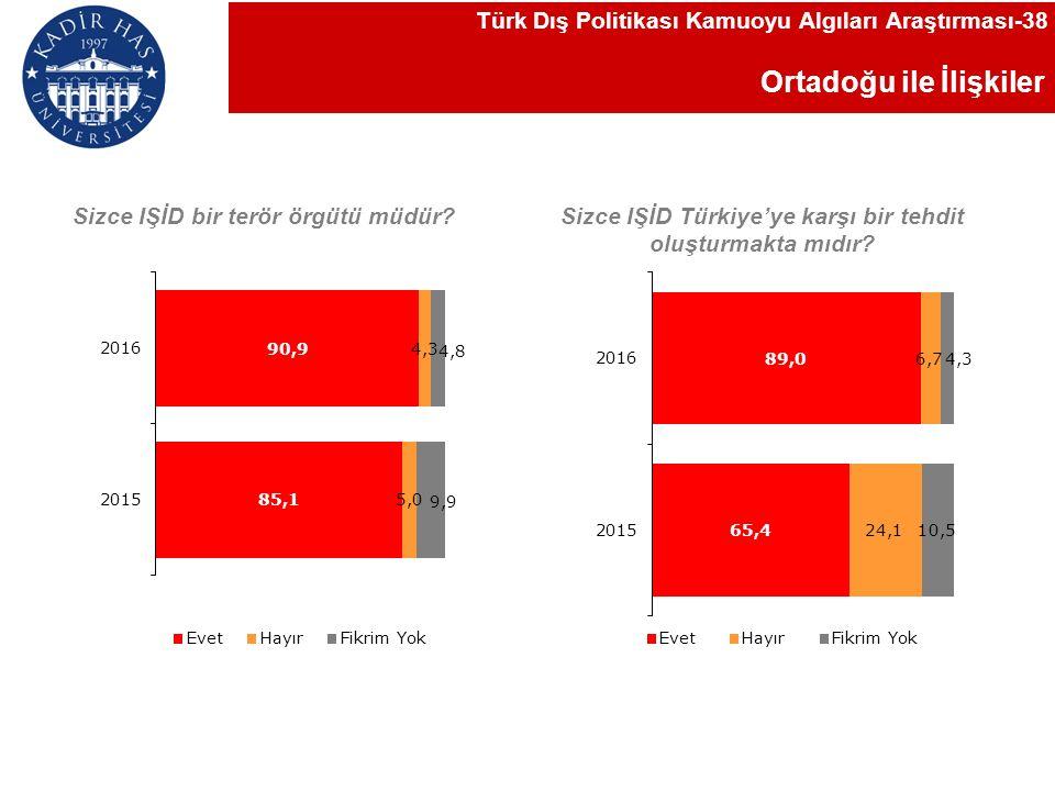 Ortadoğu ile İlişkiler Türk Dış Politikası Kamuoyu Algıları Araştırması-38 Sizce IŞİD Türkiye'ye karşı bir tehdit oluşturmakta mıdır.
