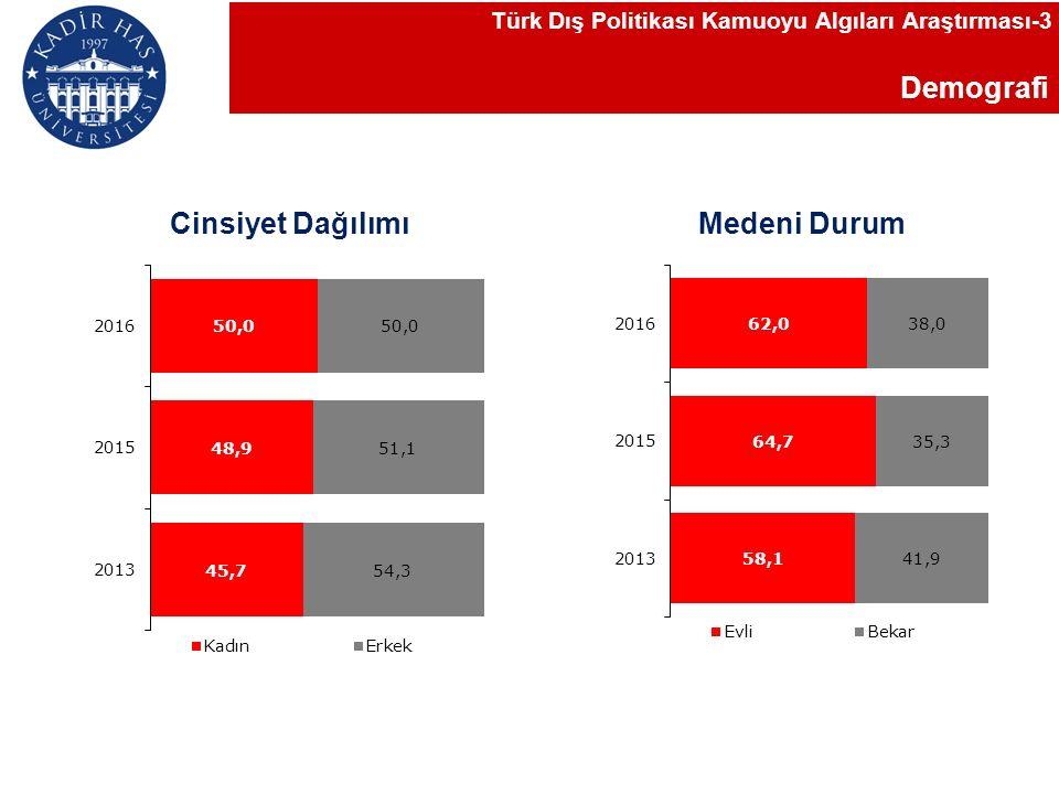 Demografi Türk Dış Politikası Kamuoyu Algıları Araştırması-3 Cinsiyet Dağılımı Medeni Durum