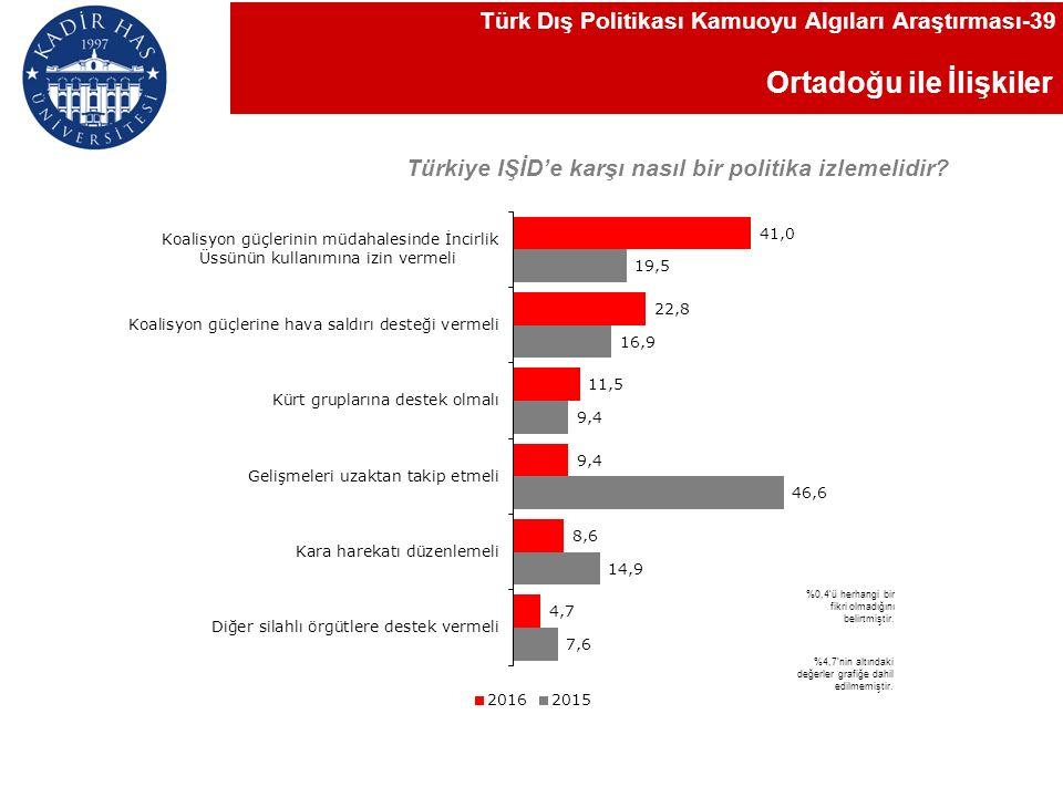 Ortadoğu ile İlişkiler Türk Dış Politikası Kamuoyu Algıları Araştırması-39 Türkiye IŞİD'e karşı nasıl bir politika izlemelidir.