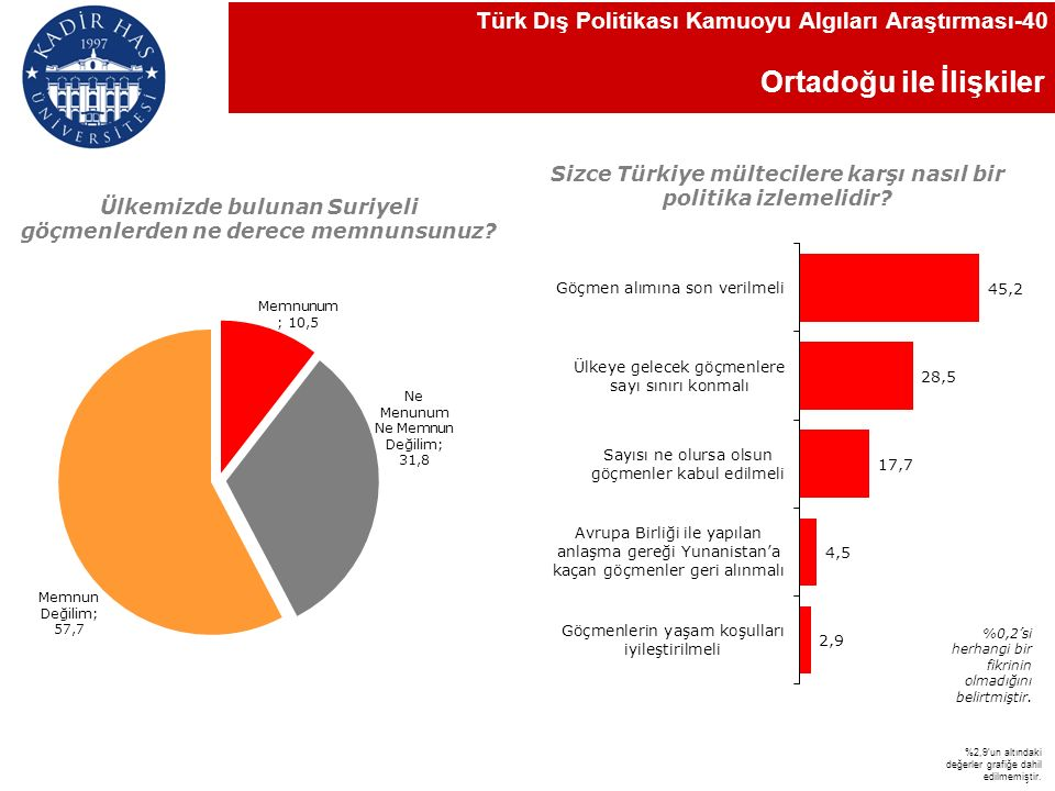 Ortadoğu ile İlişkiler Türk Dış Politikası Kamuoyu Algıları Araştırması-40 Sizce Türkiye mültecilere karşı nasıl bir politika izlemelidir.
