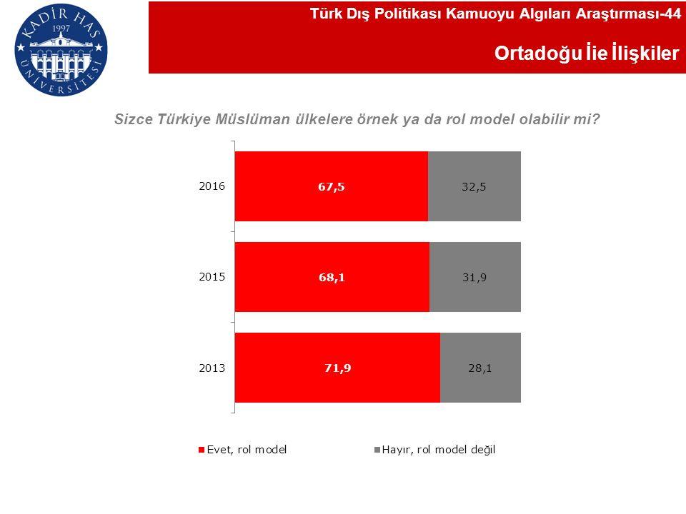 Ortadoğu İie İlişkiler Türk Dış Politikası Kamuoyu Algıları Araştırması-44 Sizce Türkiye Müslüman ülkelere örnek ya da rol model olabilir mi
