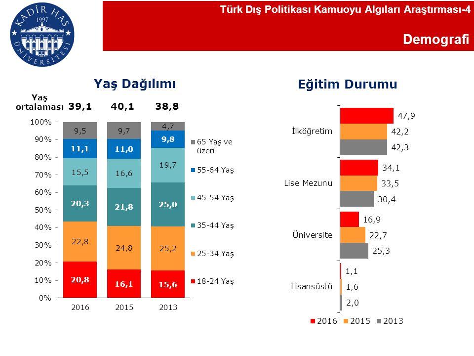Demografi Türk Dış Politikası Kamuoyu Algıları Araştırması-4 Yaş Dağılımı Eğitim Durumu Yaş ortalaması 40,138,839,1