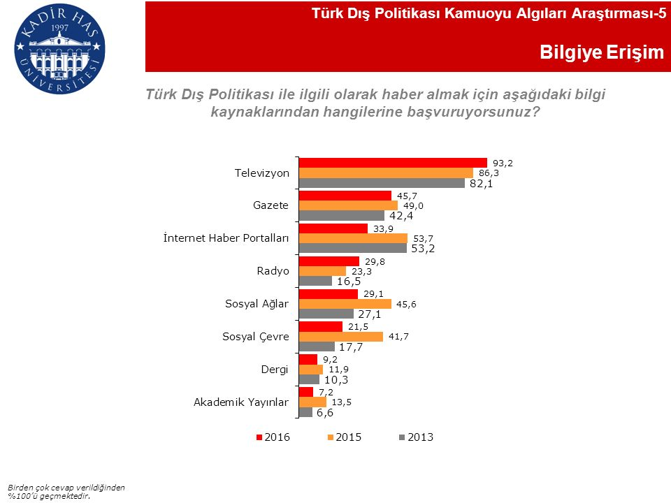 Bilgiye Erişim Türk Dış Politikası ile ilgili olarak haber almak için aşağıdaki bilgi kaynaklarından hangilerine başvuruyorsunuz.
