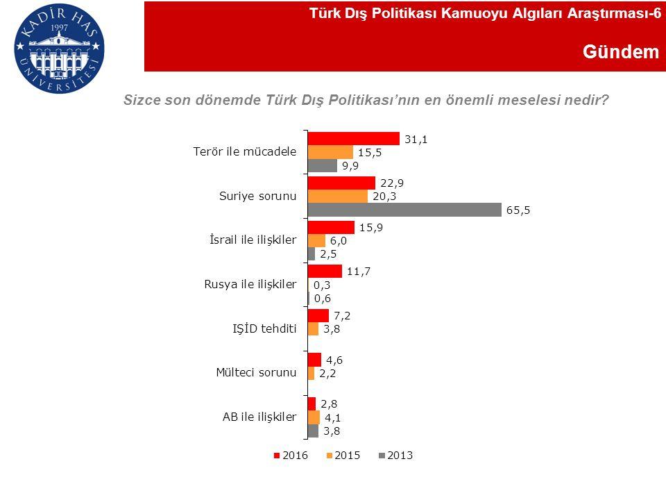 Gündem Sizce son dönemde Türk Dış Politikası'nın en önemli meselesi nedir.