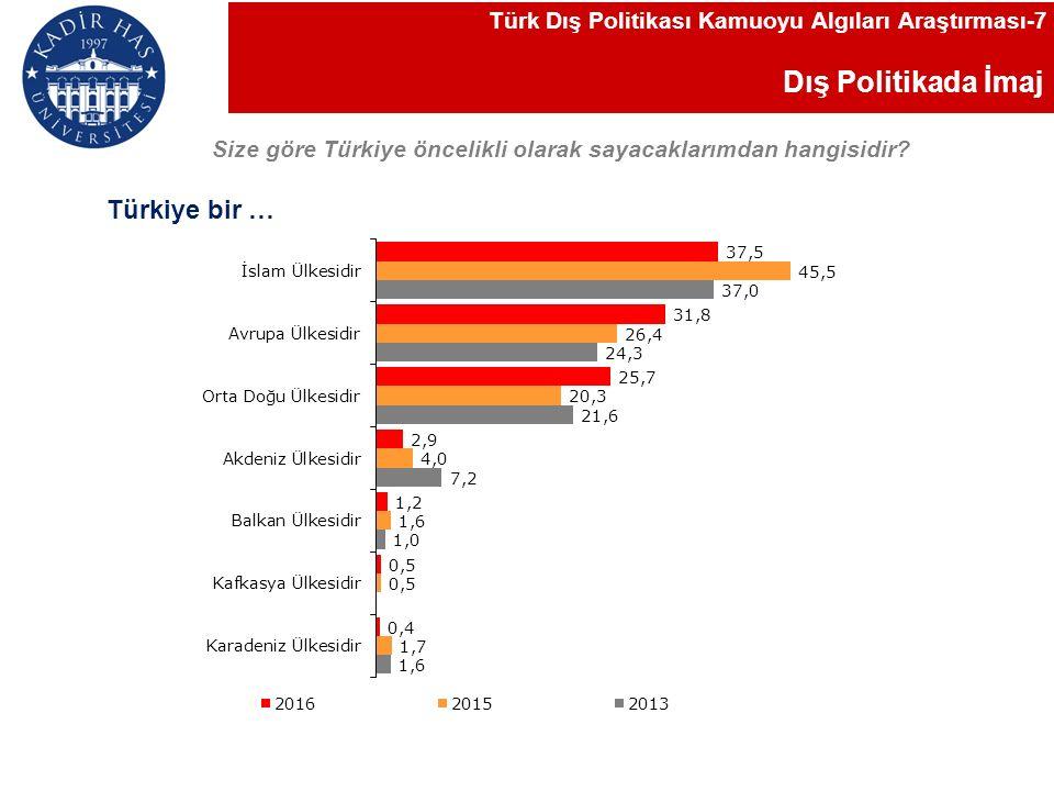 Rusya ile İlişkiler Türk Dış Politikası Kamuoyu Algıları Araştırması-28 Rusya ile Türkiye arasındaki ilişkileri nasıl tanımlarsınız?