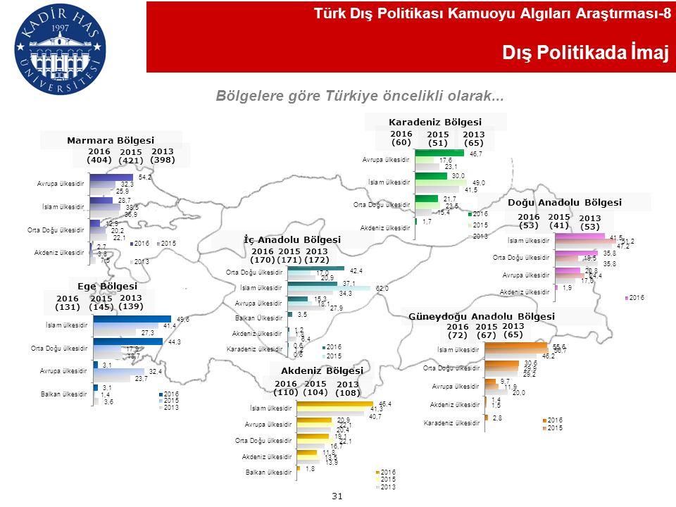 Dış Politika Yapımı Sizce Türkiye'de dış politikanın yürütülmesinde aşağıdaki kişi ya da kurumlardan hangisi aktiftir.