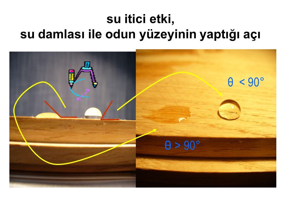 su itici etki, su damlası ile odun yüzeyinin yaptığı açı θ < 90° θ > 90°