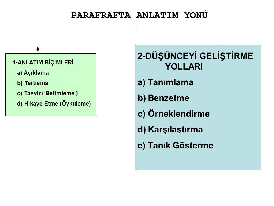 PARAFRAFTA ANLATIM YÖNÜ 2-DÜŞÜNCEYİ GELİŞTİRME YOLLARI a)Tanımlama b)Benzetme c)Örneklendirme d)Karşılaştırma e)Tanık Gösterme 1-ANLATIM BİÇİMLERİ a) Açıklama b) Tartışma c) Tasvir ( Betimleme ) d) Hikaye Etme (Öyküleme)