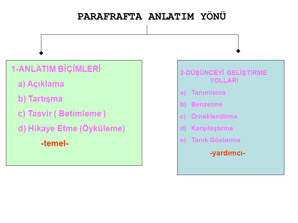 PARAFRAFTA ANLATIM YÖNÜ 2-DÜŞÜNCEYİ GELİŞTİRME YOLLARI a)Tanımlama b)Benzetme c)Örneklendirme d)Karşılaştırma e)Tanık Gösterme -yardımcı- 1-ANLATIM BİÇİMLERİ a) Açıklama b) Tartışma c) Tasvir ( Betimleme ) d) Hikaye Etme (Öyküleme) -temel-