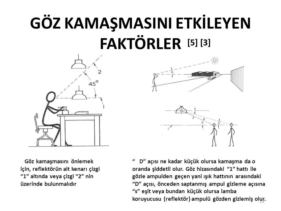 """GÖZ KAMAŞMASINI ETKİLEYEN FAKTÖRLER Göz kamaşmasını önlemek için, reflektörün alt kenarı çizgi """"1″ altında veya çizgi """"2″ nin üzerinde bulunmalıdır """""""