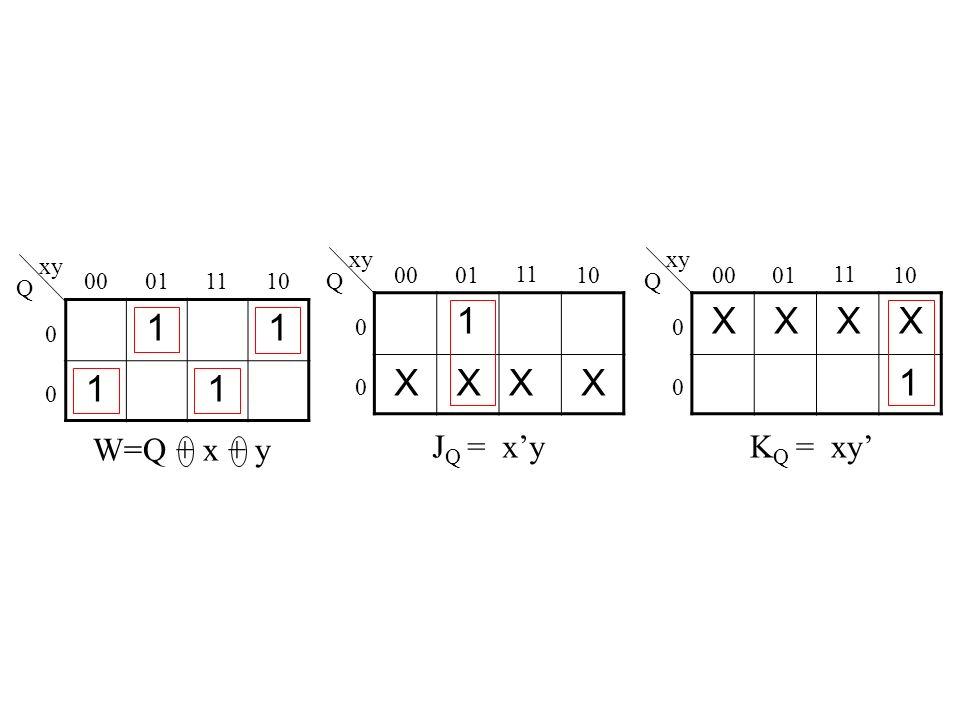 00 01 11 10 0 0 xy Q 1 X XX X 00 01 11 10 0 0 xy X X X X 1 00 01 11 10 0 0 xy W=Q + x + y J Q = x'y K Q = xy' Q Q 1 1 1 1