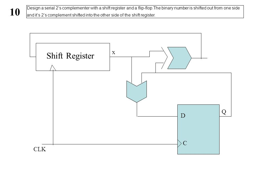 Shift Register C D Q CLK x 10 Design a serial 2's complementer with a shift register and a flip-flop.The binary number is shifted out from one side and it's 2's complement shifted into the other side of the shift register.