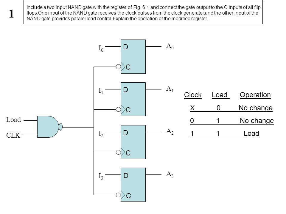 A0A0 I0I0 I1I1 I2I2 I3I3 Load CLK A1A1 A2A2 A3A3 1 D C D C D C D C Include a two input NAND gate with the register of Fig. 6-1 and connect the gate ou