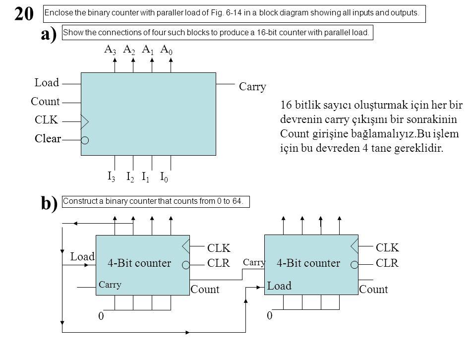 20 a) Load Clear Count Clear CLK A0A0 A1A1 A2A2 A3A3 I3I3 I2I2 I1I1 I0I0 Carry 16 bitlik sayıcı oluşturmak için her bir devrenin carry çıkışını bir sonrakinin Count girişine bağlamalıyız.Bu işlem için bu devreden 4 tane gereklidir.