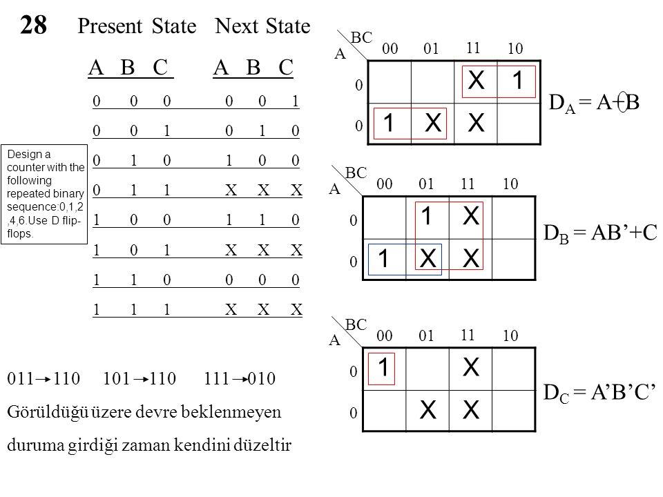 28 Present State Next State A B C A B C 0 0 0 0 0 1 0 0 1 0 1 0 0 1 0 1 0 0 0 1 1 X X X 1 0 0 1 1 0 1 0 1 X X X 1 1 0 0 0 0 1 1 1 X X X X 1 1 X X 00 01 11 10 0 0 BC A 1 X 1 X X 00 01 11 10 0 0 BC A 1 X X X 00 01 11 10 0 0 BC A D A = A+B D B = AB'+C D C = A'B'C' 011 110 101 110 111 010 Görüldüğü üzere devre beklenmeyen duruma girdiği zaman kendini düzeltir Design a counter with the following repeated binary sequence:0,1,2,4,6.Use D flip- flops.