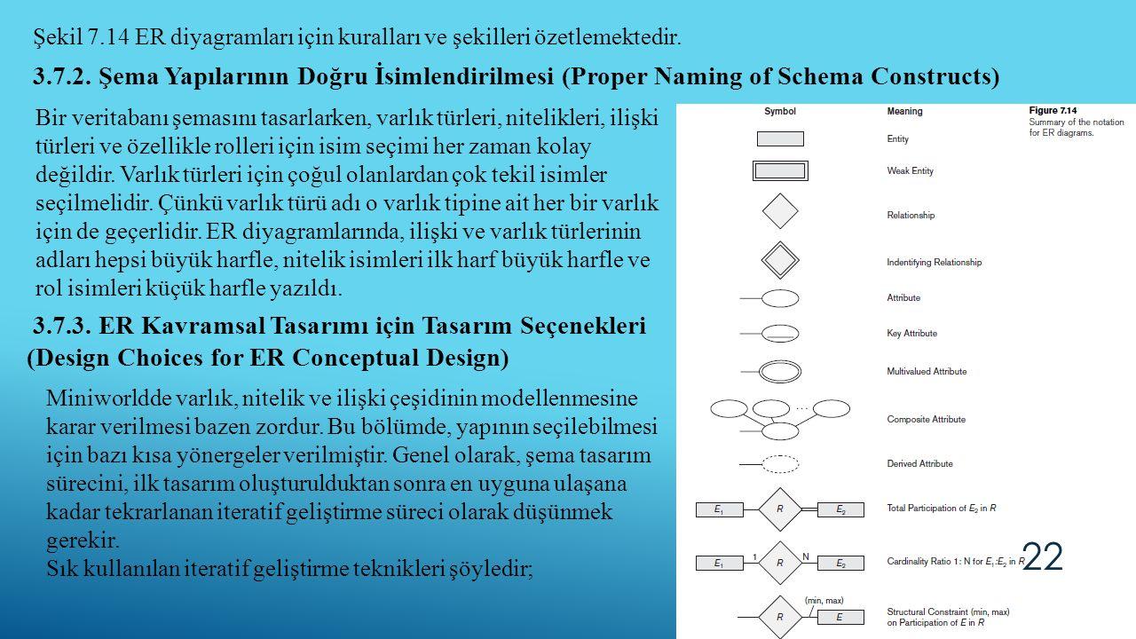 22 Şekil 7.14 ER diyagramları için kuralları ve şekilleri özetlemektedir. 3.7.2. Şema Yapılarının Doğru İsimlendirilmesi (Proper Naming of Schema Cons