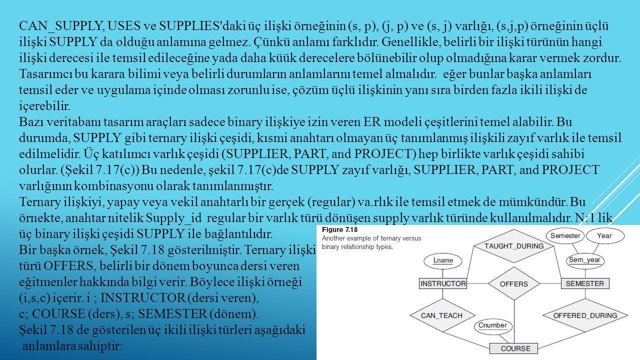 29 CAN_SUPPLY, USES ve SUPPLIES'daki üç ilişki örneğinin (s, p), (j, p) ve (s, j) varlığı, (s,j,p) örneğinin üçlü ilişki SUPPLY da olduğu anlamına gel