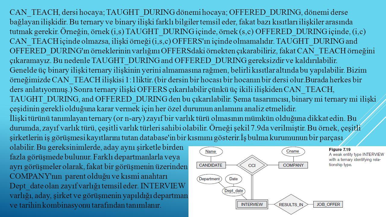 30 CAN_TEACH, dersi hocaya; TAUGHT_DURING dönemi hocaya; OFFERED_DURING, dönemi derse bağlayan ilişkidir. Bu ternary ve binary ilişki farklı bilgiler