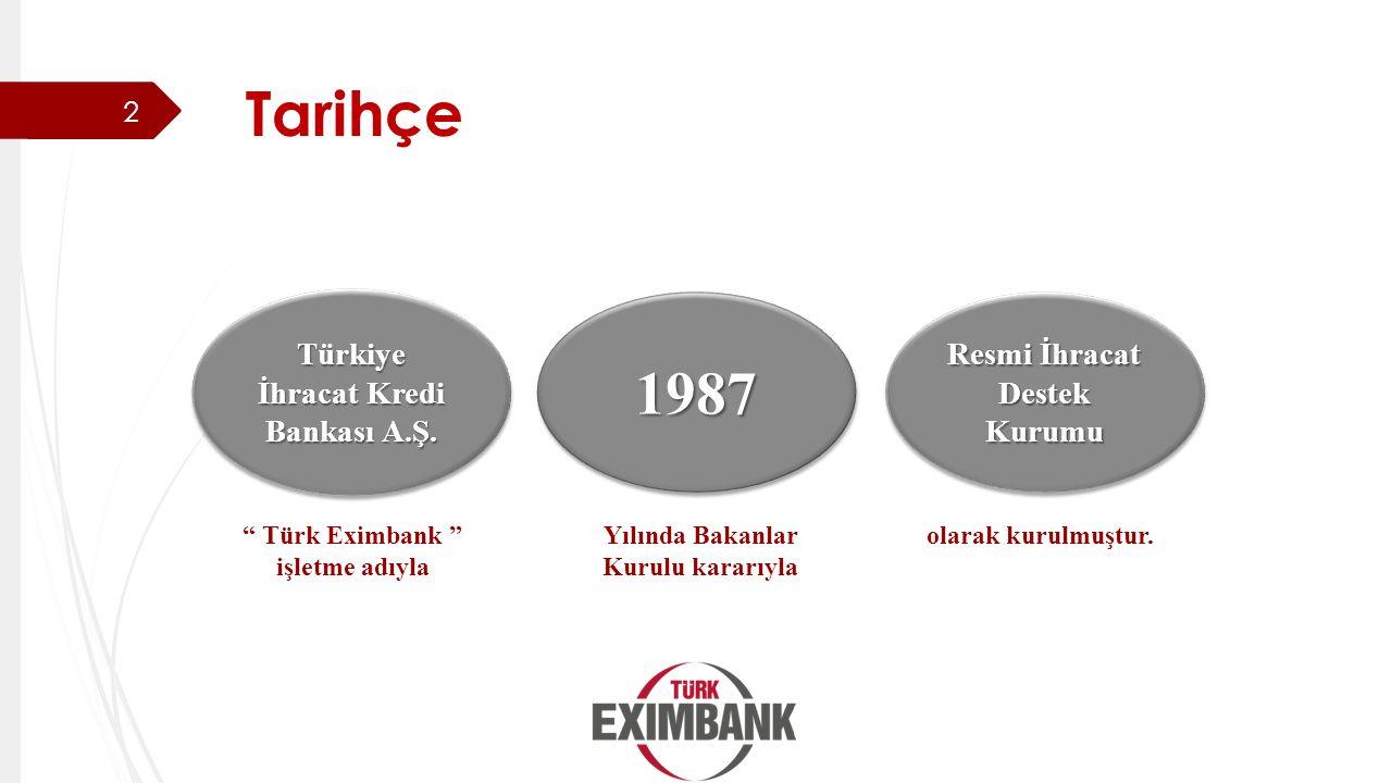 """Tarihçe Resmi İhracat Destek Kurumu Türkiye İhracat Kredi Bankası A.Ş. 19871987 olarak kurulmuştur. """" Türk Eximbank """" işletme adıyla Yılında Bakanlar"""