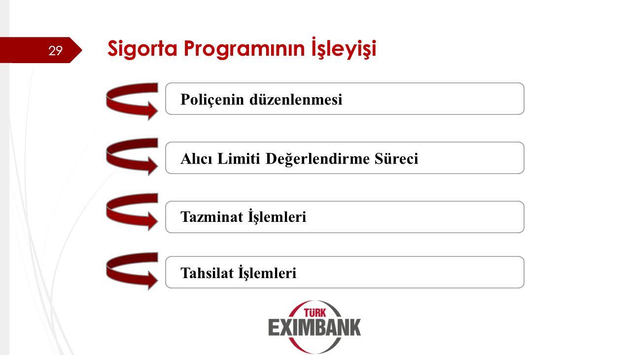 Sigorta Programının İşleyişi Poliçenin düzenlenmesi Alıcı Limiti Değerlendirme Süreci Tazminat İşlemleri Tahsilat İşlemleri 29