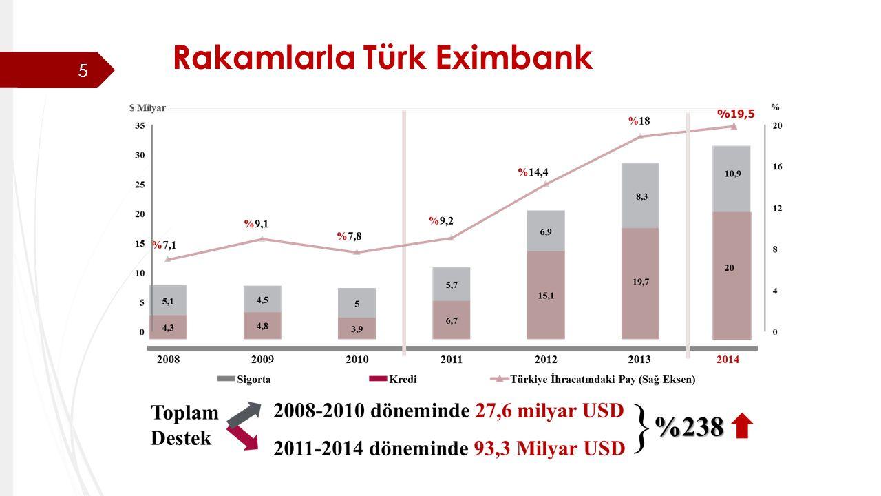 Rakamlarla Türk Eximbank 5