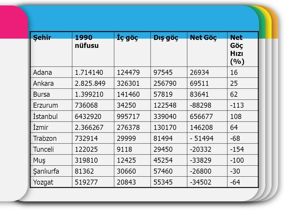 Şehir1990 nüfusu İç göçDış göçNet GöçNet Göç Hızı (%) Adana1.714140124479975452693416 Ankara2.825.8493263012567906951125 Bursa1.3992101414605781983641