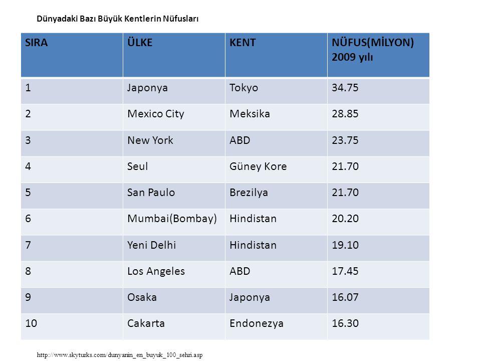 Dünyadaki Bazı Büyük Kentlerin Nüfusları SIRAÜLKEKENTNÜFUS(MİLYON) 2009 yılı 1JaponyaTokyo34.75 2Mexico CityMeksika28.85 3New YorkABD23.75 4SeulGüney