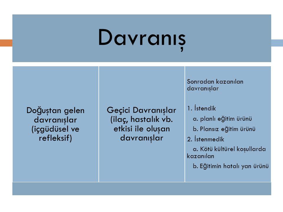 Davranış Do ğ uştan gelen davranışlar (içgüdüsel ve refleksif) Geçici Davranışlar (ilaç, hastalık vb. etkisi ile oluşan davranışlar Sonradan kazanılan