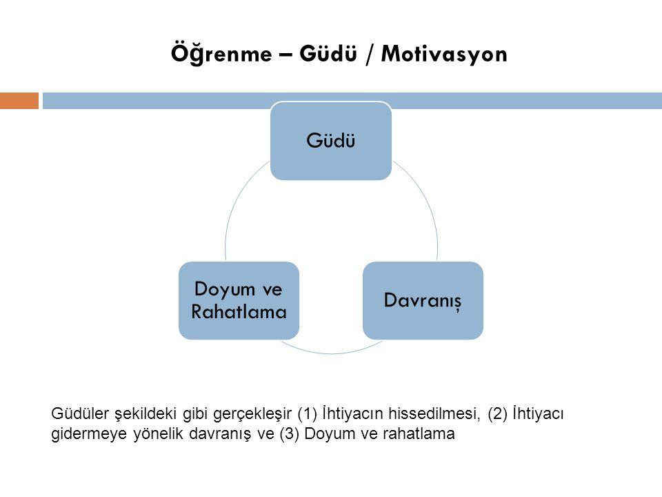 Ö ğ renme – Güdü / Motivasyon GüdüDavranış Doyum ve Rahatlama Güdüler şekildeki gibi gerçekleşir (1) İhtiyacın hissedilmesi, (2) İhtiyacı gidermeye yönelik davranış ve (3) Doyum ve rahatlama
