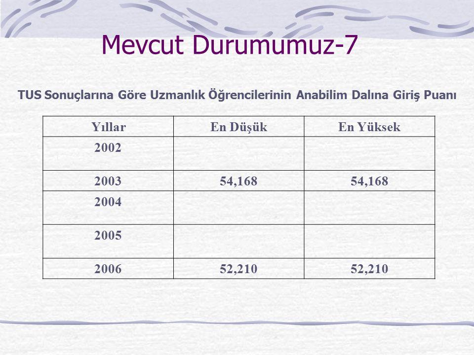 Mevcut Durumumuz-7 YıllarEn DüşükEn Yüksek 2002 200354,168 2004 2005 200652,210 TUS Sonuçlarına Göre Uzmanlık Öğrencilerinin Anabilim Dalına Giriş Puanı