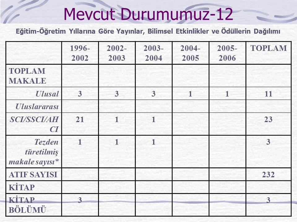Mevcut Durumumuz-12 1996- 2002 2002- 2003 2003- 2004 2004- 2005 2005- 2006 TOPLAM TOPLAM MAKALE Ulusal3331111 Uluslararası SCI/SSCI/AH CI 211123 Tezde