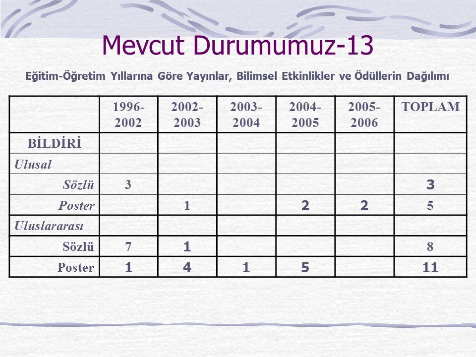 Mevcut Durumumuz-13 1996- 2002 2002- 2003 2003- 2004 2004- 2005 2005- 2006 TOPLAM BİLDİRİ Ulusal Sözlü3 3 Poster1 22 5 Uluslararası Sözlü7 1 8 Poster