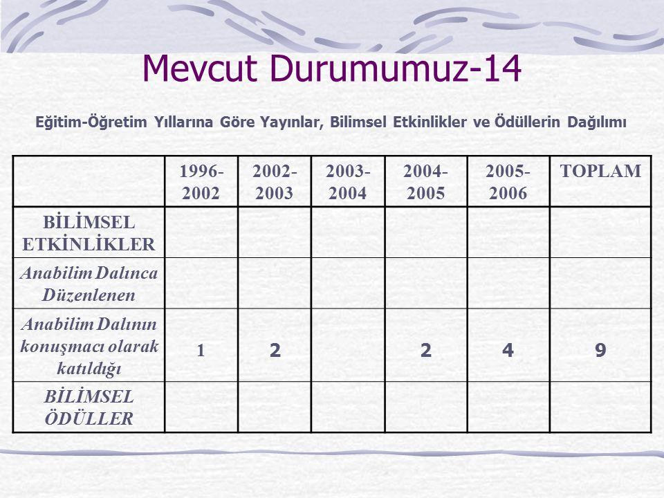 Mevcut Durumumuz-14 1996- 2002 2002- 2003 2003- 2004 2004- 2005 2005- 2006 TOPLAM BİLİMSEL ETKİNLİKLER Anabilim Dalınca Düzenlenen Anabilim Dalının ko