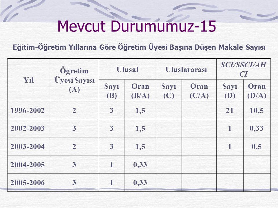 Mevcut Durumumuz-15 Yıl Öğretim Üyesi Sayısı (A) UlusalUluslararası SCI/SSCI/AH CI Sayı (B) Oran (B/A) Sayı (C) Oran (C/A) Sayı (D) Oran (D/A) 1996-20