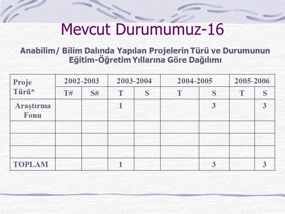 Mevcut Durumumuz-16 Proje Türü* 2002-20032003-20042004-20052005-2006 T#S#TSTSTS Araştırma Fonu 133 TOPLAM133 Anabilim/ Bilim Dalında Yapılan Projelerin Türü ve Durumunun Eğitim-Öğretim Yıllarına Göre Dağılımı