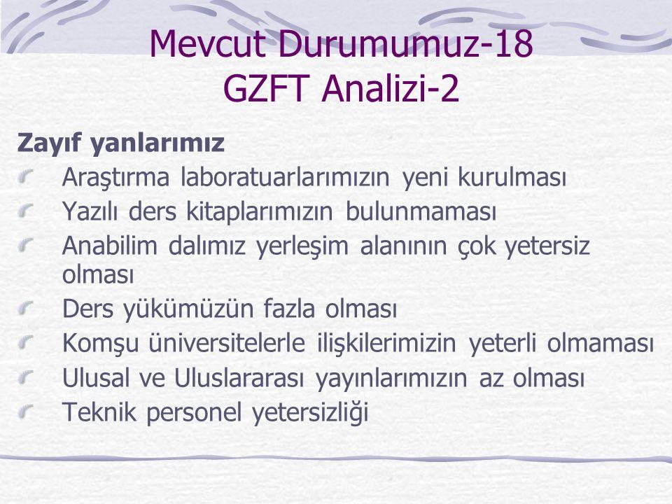 Mevcut Durumumuz-18 GZFT Analizi-2 Zayıf yanlarımız Araştırma laboratuarlarımızın yeni kurulması Yazılı ders kitaplarımızın bulunmaması Anabilim dalım